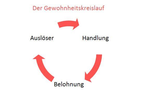 gewohnheitskreislauf